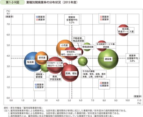 開業率と廃業率のグラフ